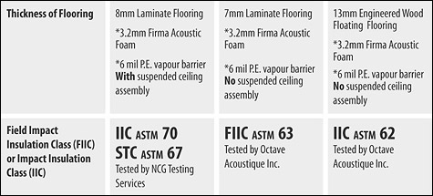 Firma Foam Underlay Specification